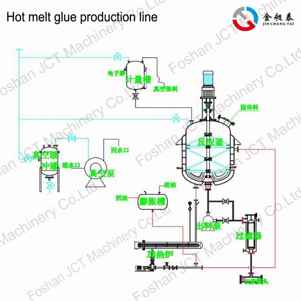 JCT hot melt glue sticks production line